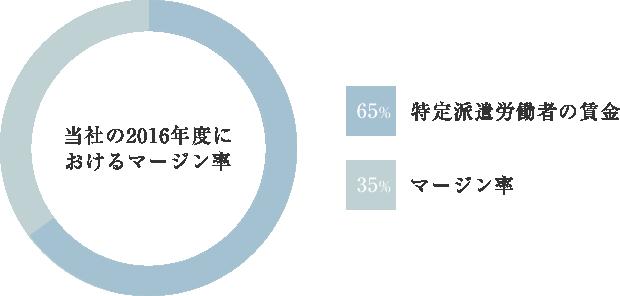 当社の2015年度におけるマージン率
